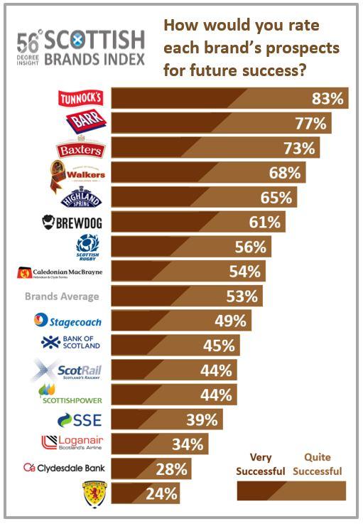Chart for Future Success.JPG