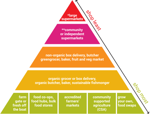 This ethical shopping pyramid provides a guide as to where we should source our produce from the most to support our health and the environment  source:  https://sustainabletable.org.au/all-things-ethical-eating/ethical-shopping-pyramid/#organic-grocer