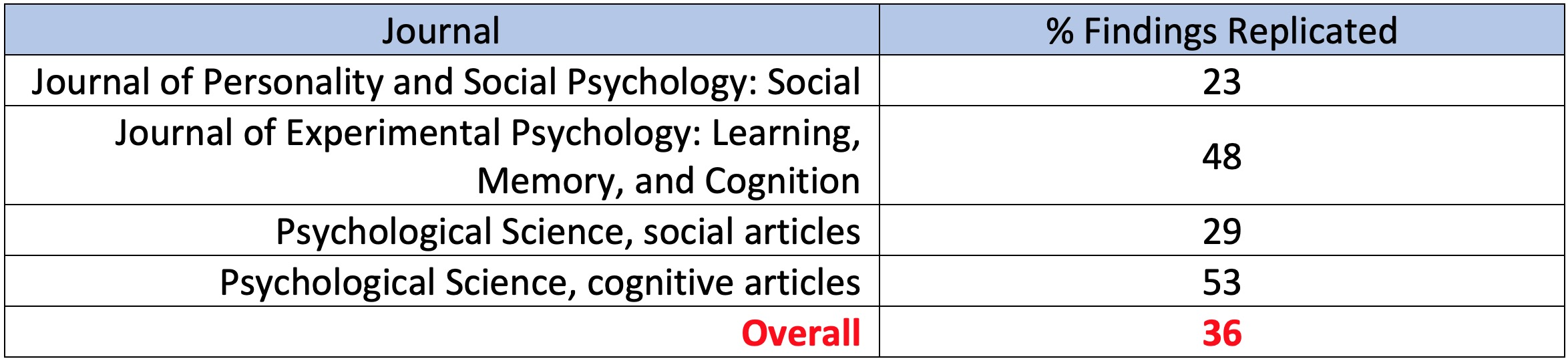 Table 1: The Reproducibility of Psychological Science