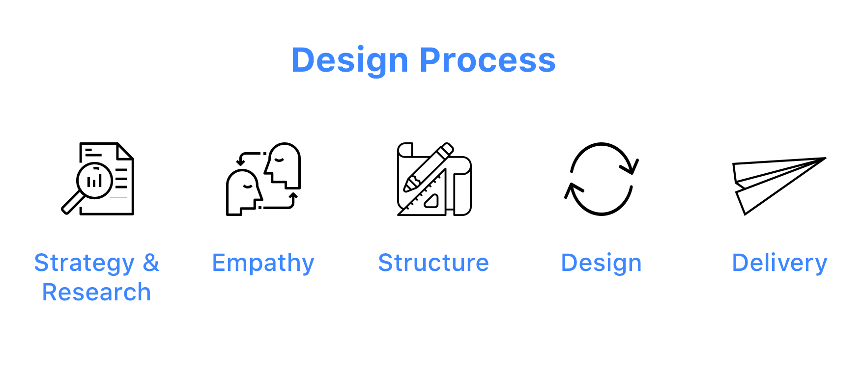 Design Process Updated_April2019.png