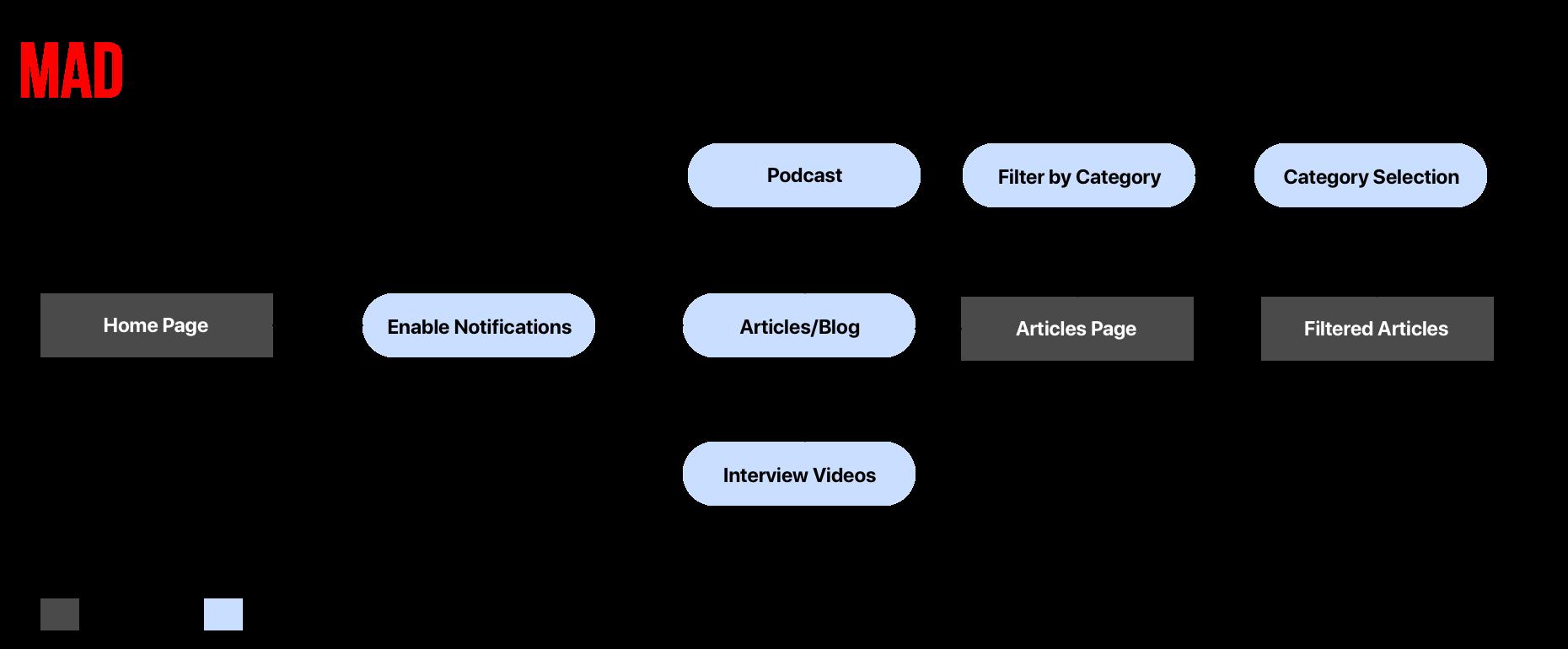 Revised Task Flow.png
