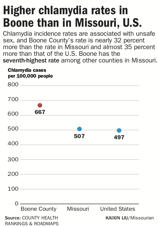 Higher chlamydia rates in Boone than in Missouri, U.S..png