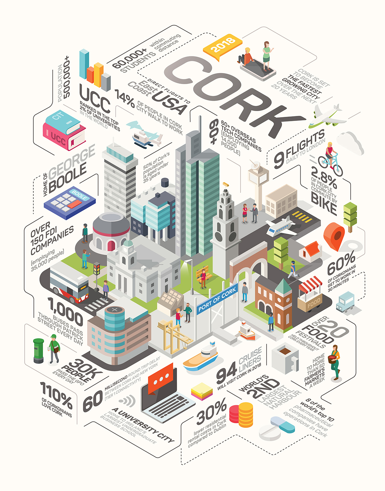 Isometric infographic design  - Cork Chamber