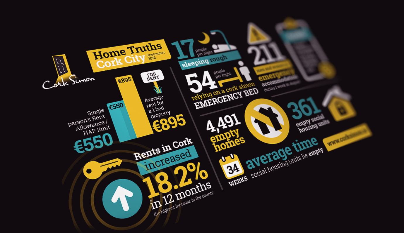 Infographic design  - Cork Simon