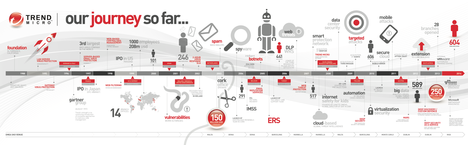 Timeline infographic design  - Trend Micro Cork