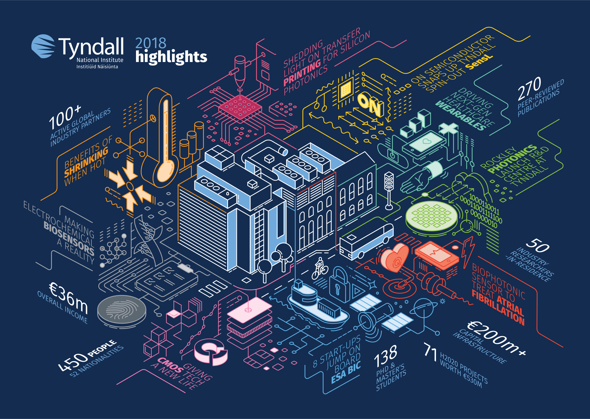 Isometric Infographic design -  Tyndall National Institute