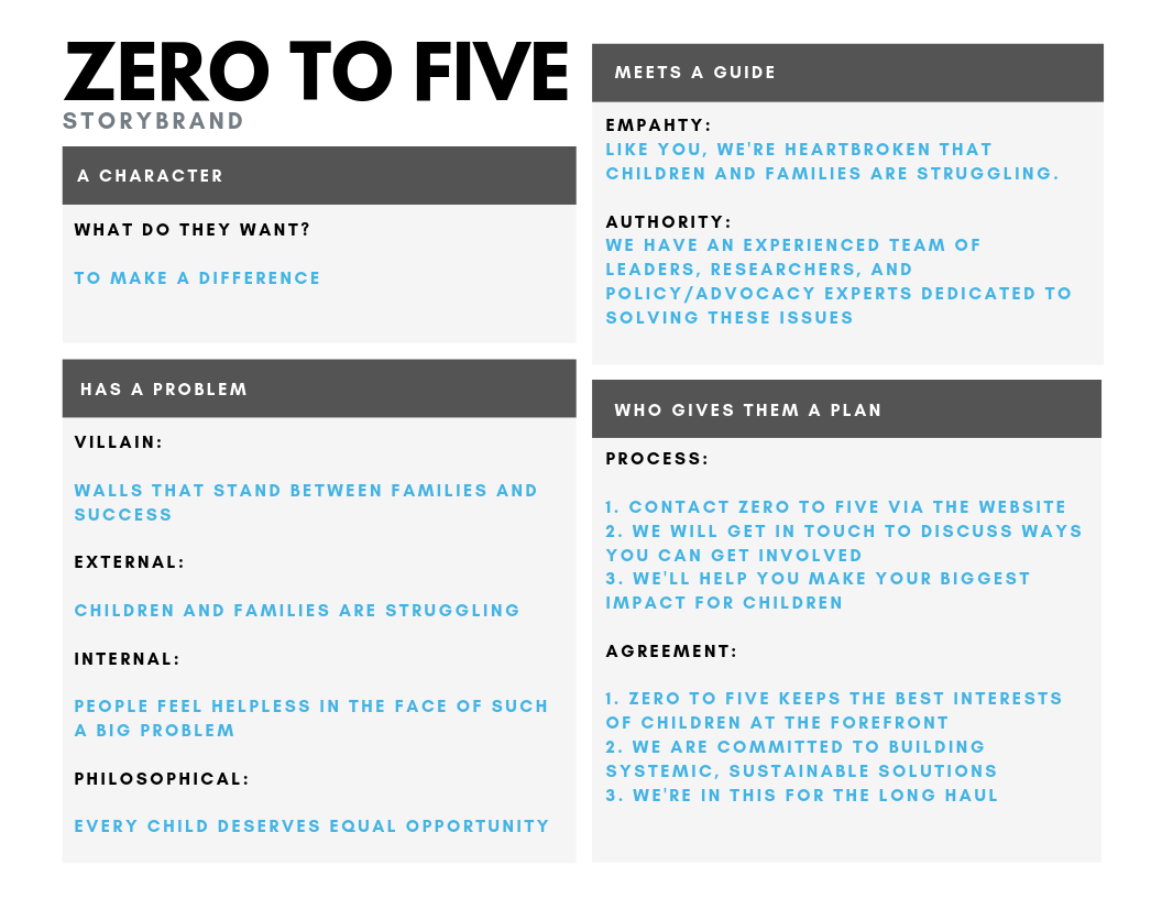 Copy of Zero To Five StoryBrand bw.png