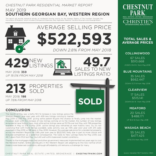 May Market Report 📍  The month of May saw a hefty 19.5% increase in new listings across the Western Region year over year, with 429 new listings coming to market May 2019 vs 359 May 2018 giving some patient Buyers the chance to finally jump into the market!  However, even with the increase of new listings coming on to the market, the number of new listings remained at near historic lows. And while active listings were up 32.3% over last May, with 766 properties available in May vs 579 in May 2018 active listings also remained at near historic lows. So, it's not surprising that with more listings available, sales activity was up 7.6% year over year with 213 sales reported in May 2019 vs 198 sales in May 2018.  However, the average sale price for a residential property across the Western Region fell 2.8% year over year to $522,593, likely due in part to more choice and reduced competition as a potential consequence. The Sales to New Listings Ratio for May 2019, was 49.7, down from 55.2 last May, but still well within balanced market conditions.  Thanks to the mortgage stress test and other government measures implemented two years ago to cool the frenzied market, Sellers and Buyers in the Western Region are adapting to the new normal which means more balanced conditions, although affordability still remains a challenge for many.