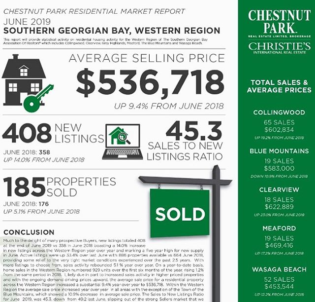 JUNE Market Report 📌 • Much to the delight of many prospective Buyers, new listings totaled 408 at the end of June 2019 vs 358 in June 2018 boasting a 14.0% increase in new listings across the Western Region year over year and marking a five year high for new supply in June. Active listings were up 33.4% over last June with 886 properties available vs 664 June 2018, providing some relief to the very tight market conditions experienced over the past 2.5 years. With more listings to choose from, sales activity rebounded 5.1 % year over year. On a year-to-date basis, home sales in the Western Region numbered 929 units over the first six months of the year, rising 1.2% from the same period in 2018.  Likely due in part to increased sales activity in higher priced properties and with the ongoing demand driving prices upward, the average sale price for a residential property across the Western Region increased a substantial 9.4% year over year to $536,718. Within the Western Region the average sale price increased year over year in all areas with the exception of the Town of the Blue Mountains, which showed a 10.9% decrease in average sale price. The Sales to New Listings Ratio for June 2019, was 45.3, down from 49.2 last June, slipping out of the strong Sellers market that we have experienced over the past few years, however still within balanced market conditions. Months of Inventory was 4.8 at the end of June 2019, up from 3.8 months reported at the end of June 2018. Both Buyers and Sellers seem to be responding well to more balanced conditions.