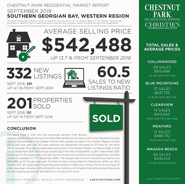 September Market Report 📍 . The good news is that with the continued demand from Buyers seeking neighborhoods and communities offering lifestyle choices as well more affordable housing options than available in the Greater Toronto Area, residential sales in the Western Region jumped 33.1 % year over year with 201 sales reported this September compared to 151 sales for the same period last year.  On a year-to-date basis, home sales in the Western Region numbered 1558, up 10.9 % over September 2018. New listings totaled 332 at the end of September vs 291 in September 2018, boasting a 14.1 % increase year over year. Active listings were up 12.8 % over last September with 802 properties available vs 711 in September 2018. The average sale price for a residential property was $542,488, up 13.7 % year over year.  The Sales to New Listings Ratio for September 2019, was 60.5 up from 51.9 last September, indicating a strong Seller's market but without the frenzy and hype of a few years ago. However with consistently low inventory and ongoing high demand pushing prices up, the ongoing concern for affordability is on everyone's mind.