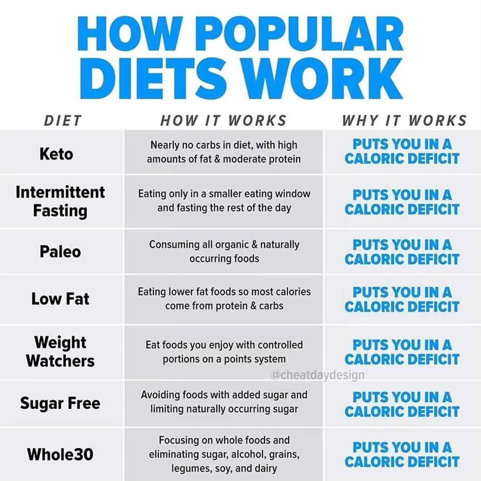 how-popular-diets-work.jpg