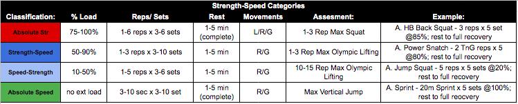 Strength Speed Categories