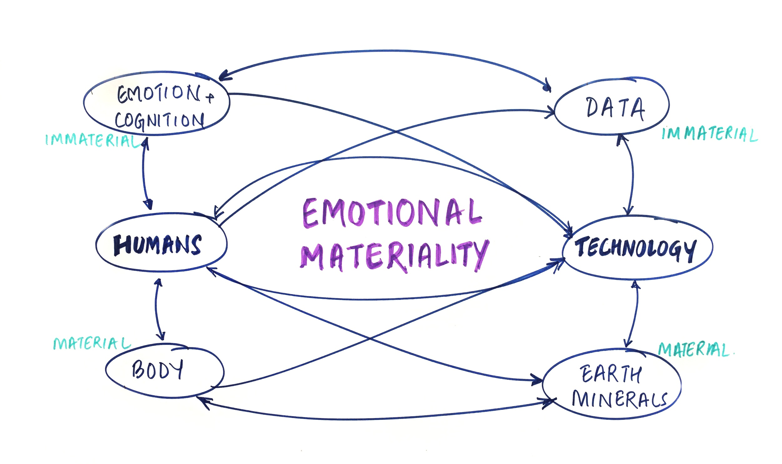 emotional materiality diagram.jpg