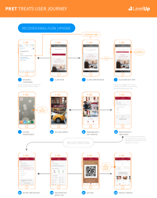 screen by screen user-journeys for pret's marketing team