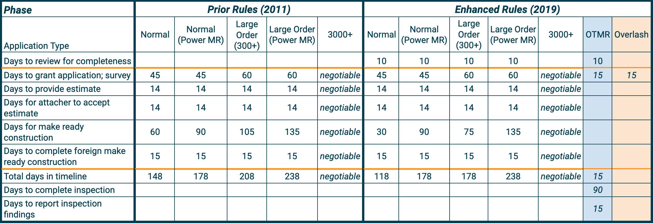 FCC TImeline Comparison