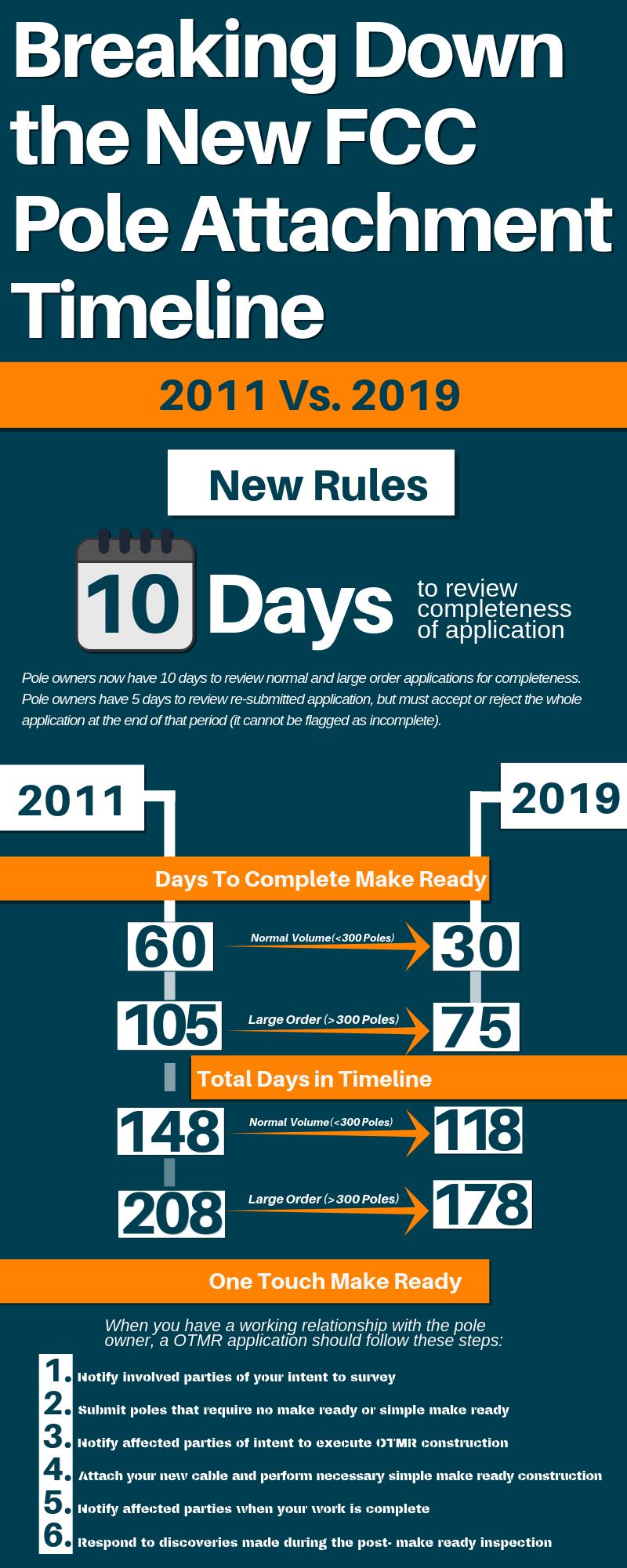 FCC Timeline Infographic 2011 vs. 2019