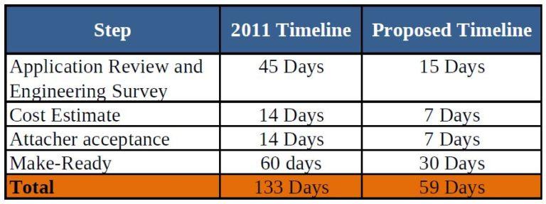 New proposed FCC timeline for broadband deployment
