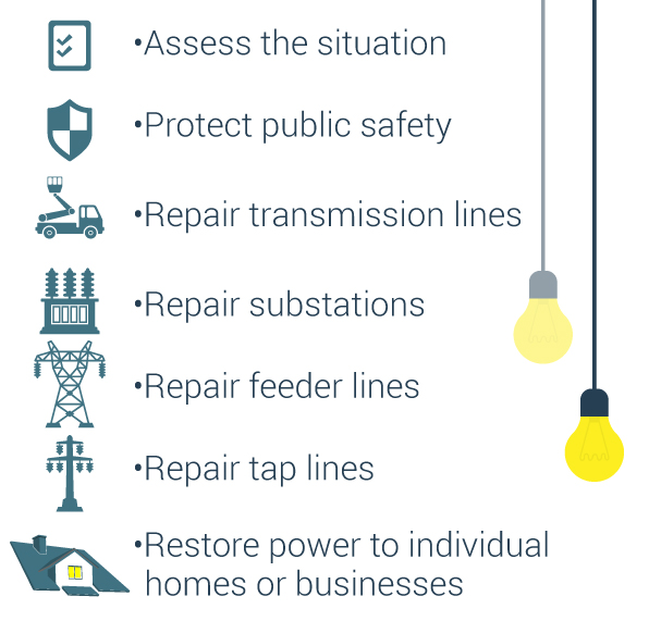 Action plan for electric companies when the power goes out