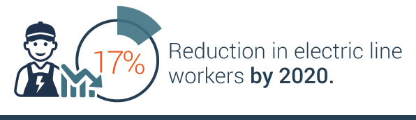 estimated 17% reduction of electric line workers by 2020