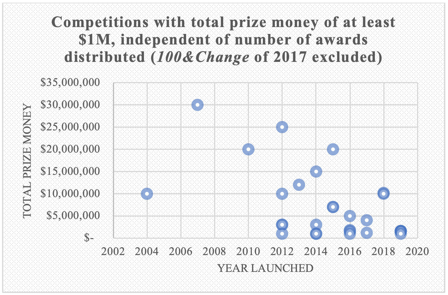 Competitions with total prize money of at least $1M, independent of number of awards distributed (100&Change of 2017 excluded)
