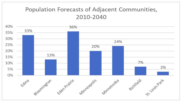 Source: Edina 2018 Comprehensive Plan draft