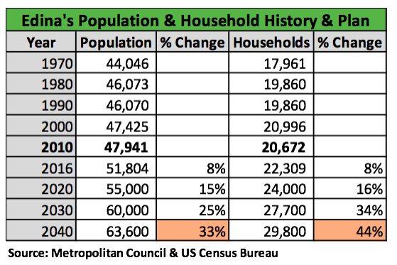 We use 2010 as the base year.  This is just past the mid-point in Jim Hovland's term on city council. He will be the only person to have voted on the 1998, 2008 and 2018 Comp Plans. Under his vision and leadership we now find ourselves planning a 44% increase in housing units to support a 33% increase in population growth by 2040. These projections have increased by 20% in the last 4 months alone.