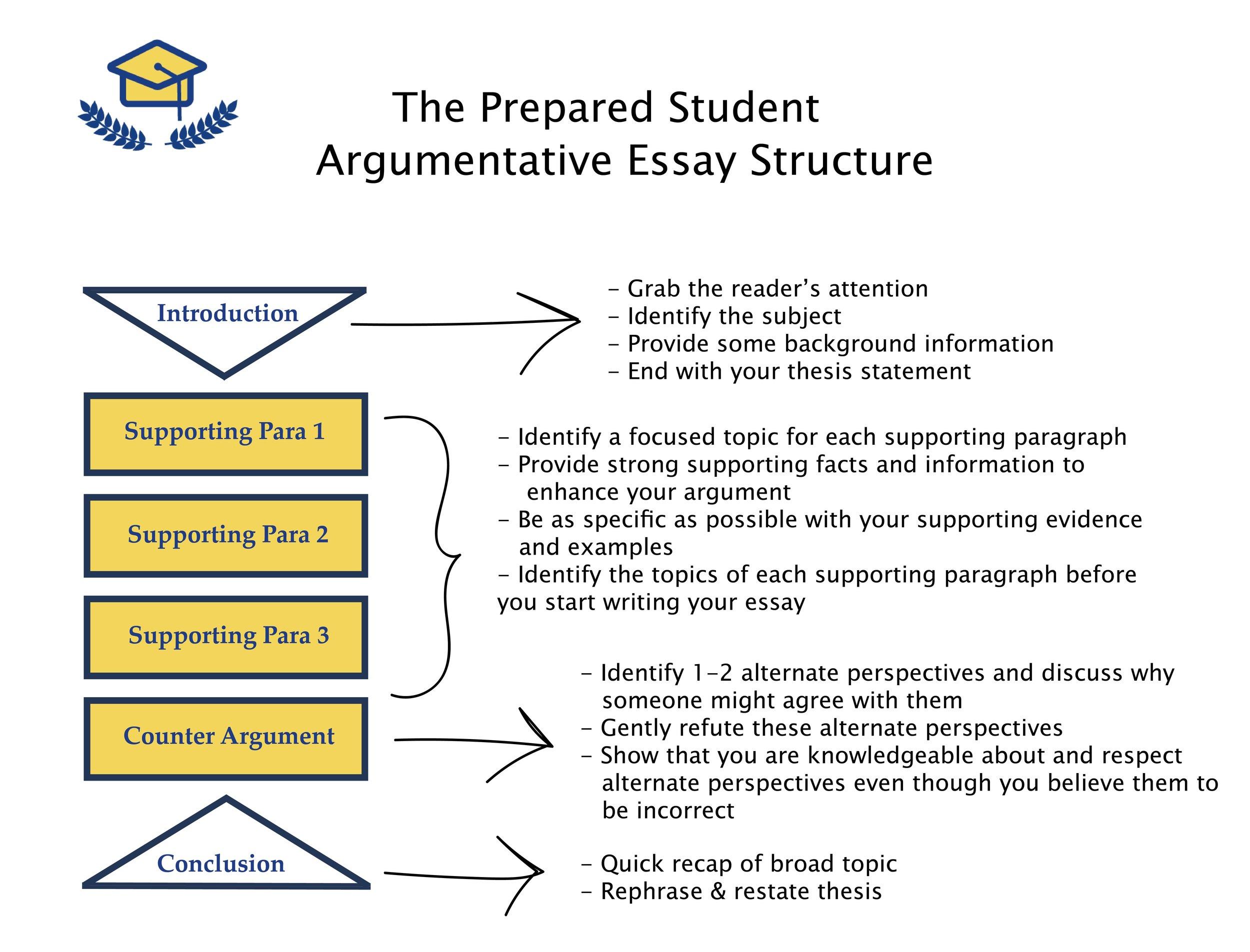 Act writing essay nyu college application essay