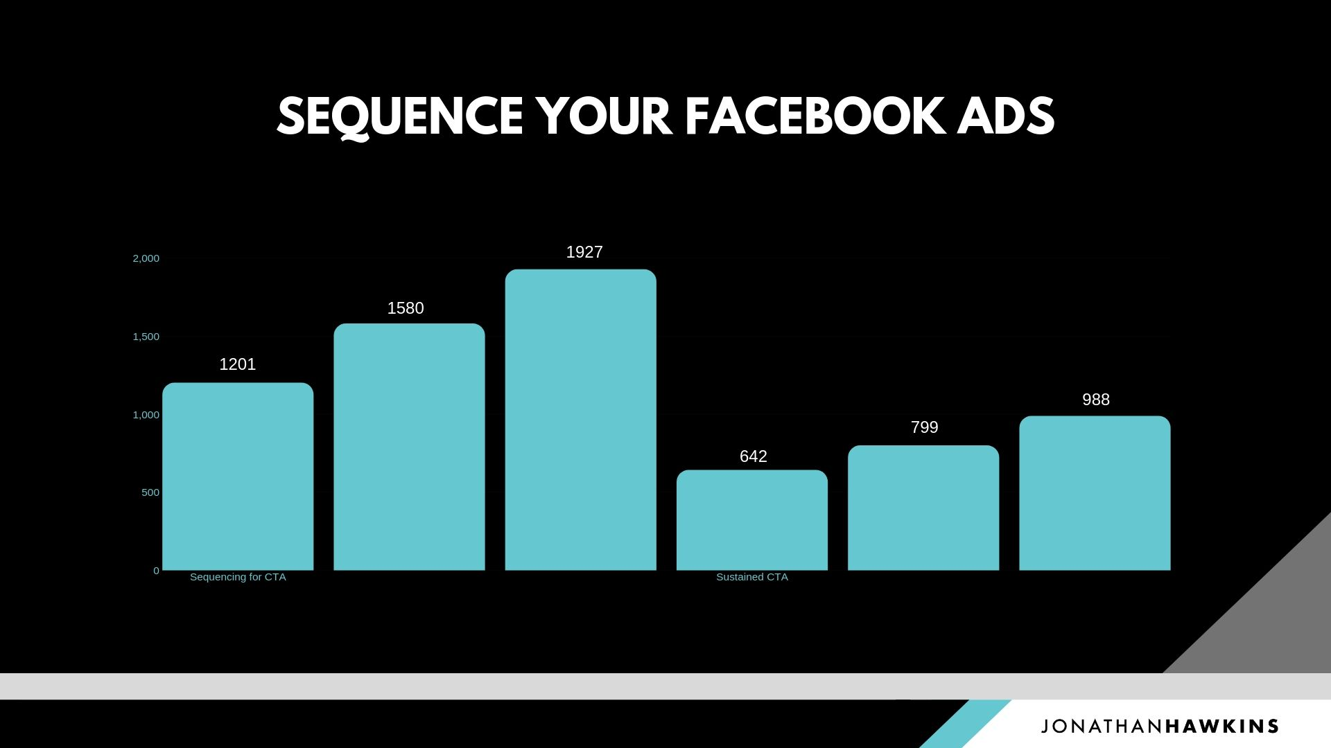 Sequence Your Facebook Ads