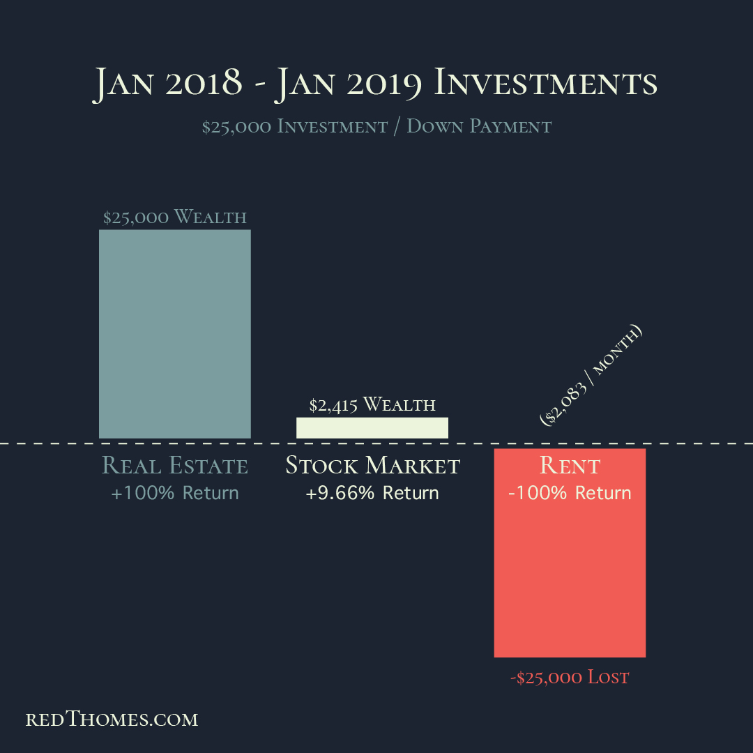 Real Estate Investment Infographic.jpg