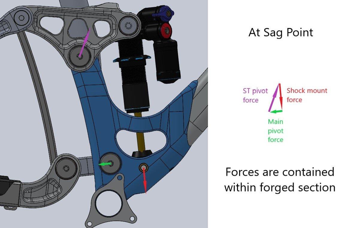KS2force vectors sag.jpg