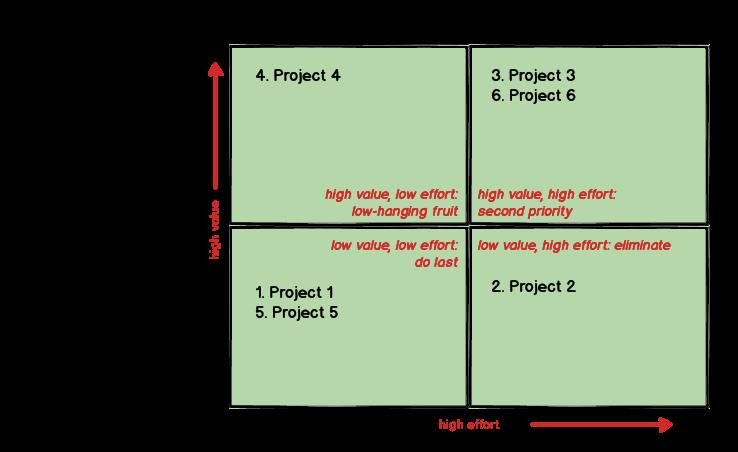 Value-vs-Effort.png