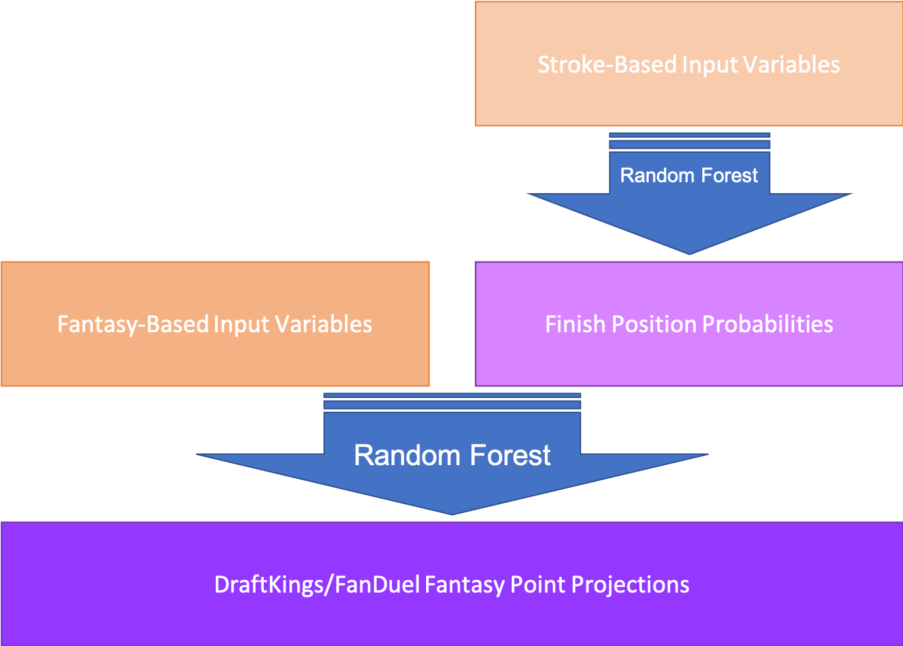 Schematic of ASA's random forest projection algorithm.