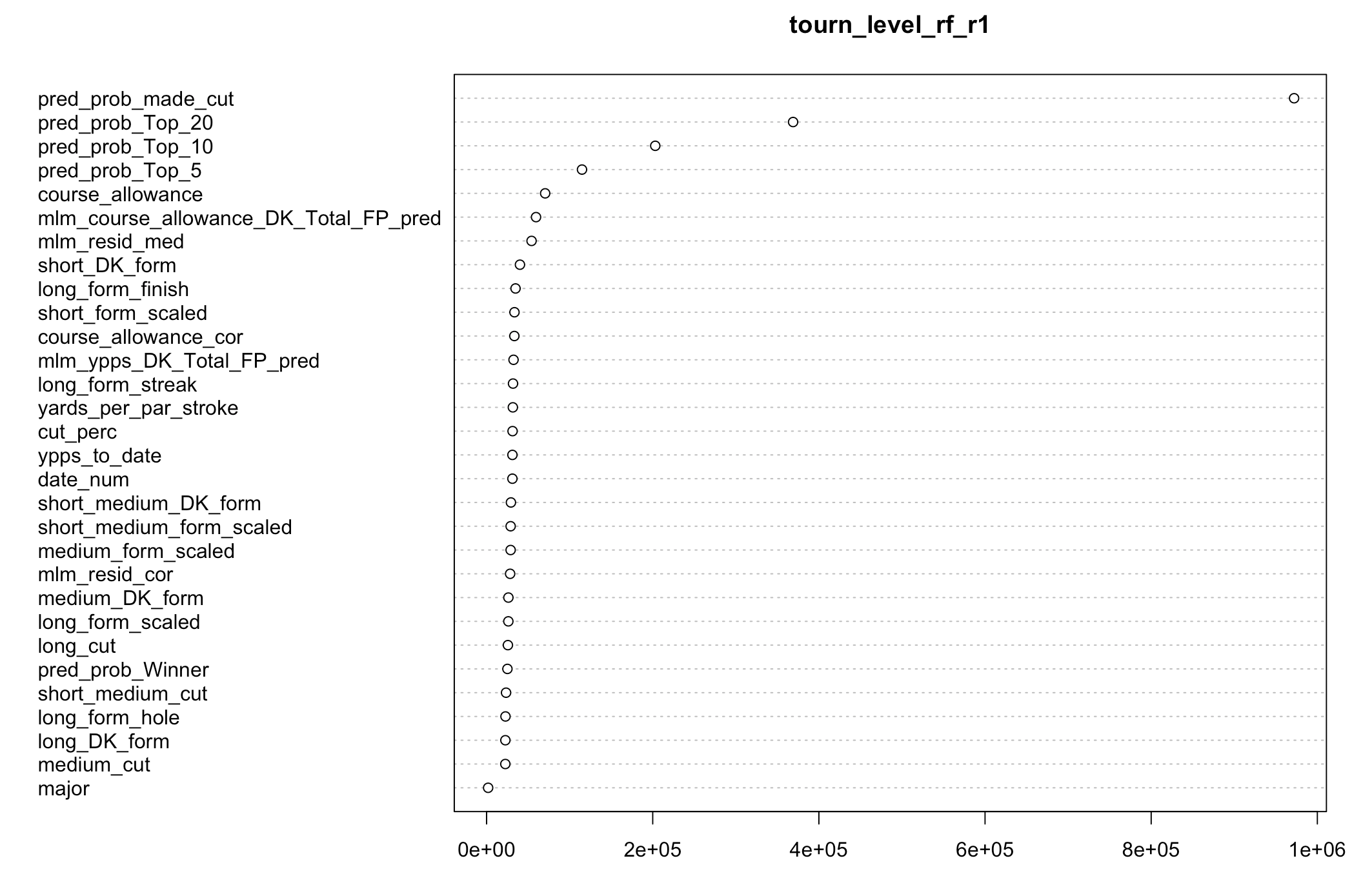 Variable importance plot of the final random forest model, predicting for DraftKings fantasy points.