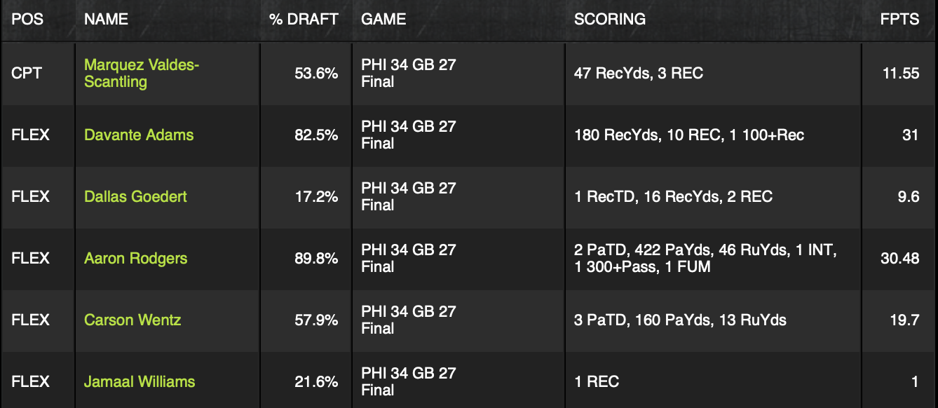 My 9/26 Showdown cash lineup. Losing effort but happy to see some results translate pretty well in a test set of 1.
