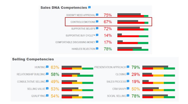 Experienced Salesperson's Sales DNA Score