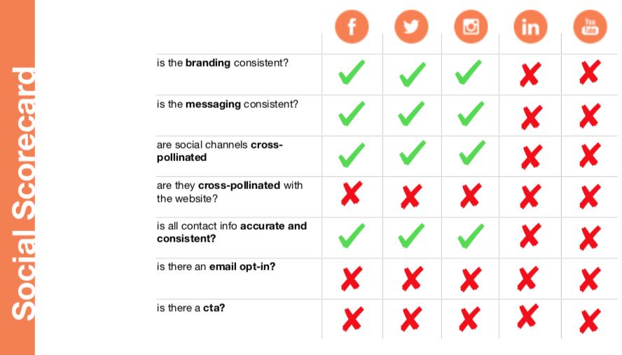 Example of a company's social scorecard