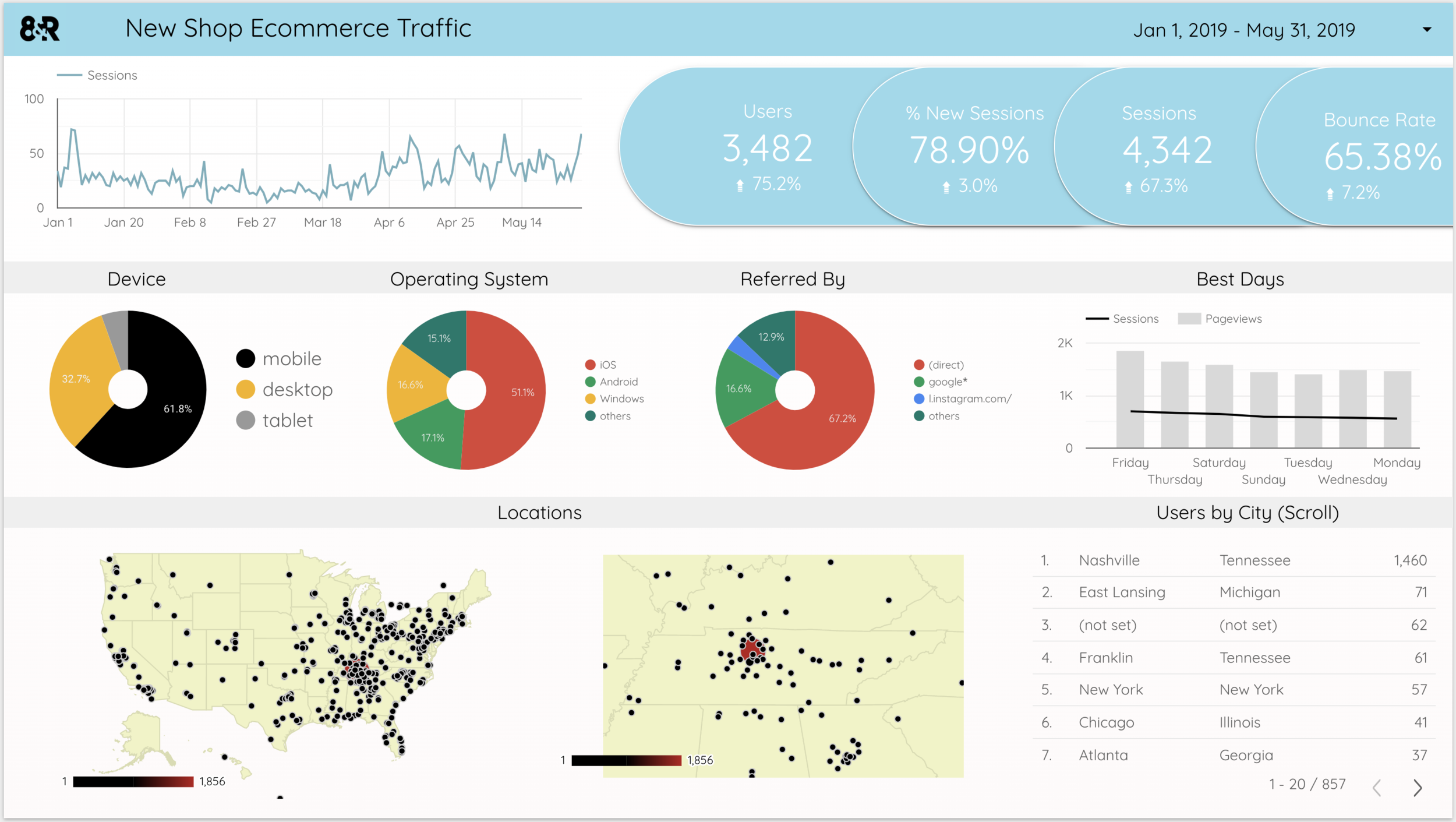 Custom dashboard tracks web and social activity and ties it to sales (this is example data)