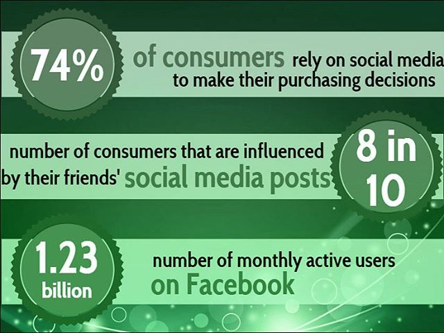 Social Media has a huge impact on the influence and growth of your brand & business! We can help www.liftmediacanada.com to find out more! 💻 🌱  #Socialmedia #marketing #socialmediamanagement #businessmedia #liftmedia