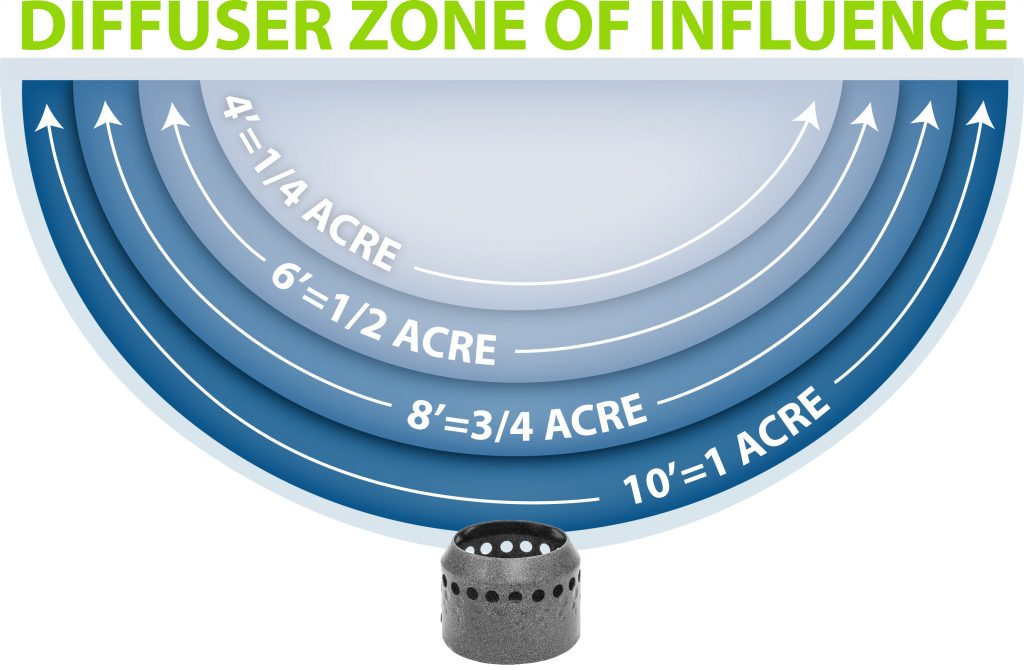 diffuser-zone-of-influence-1024x670.jpg