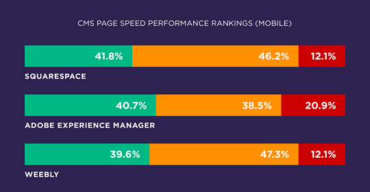 Squarespace PageSpeed ranking results with other strong CMS performers.