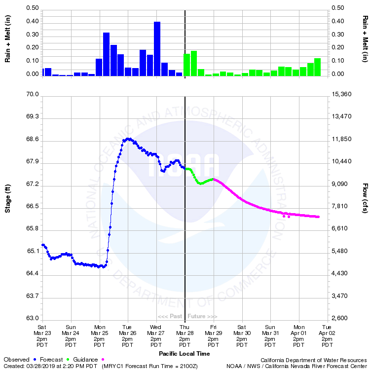Projections out of Marysville on the Lower Yuba River…Going to be a while.