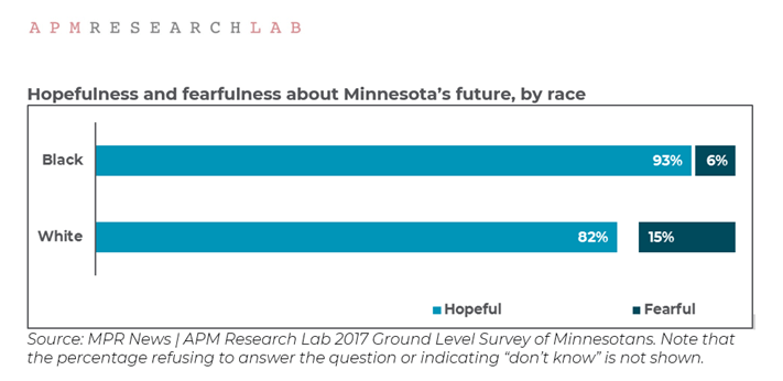 African Americans are even more hopeful than are Whites about the future of Minnesota.