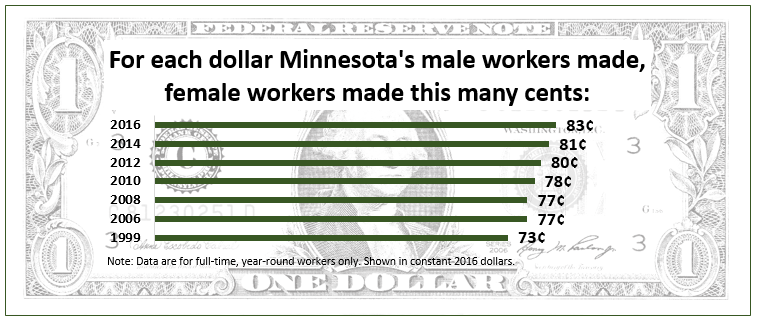 The gender pay gap in Minnesota has narrowed by a dime since 1999.