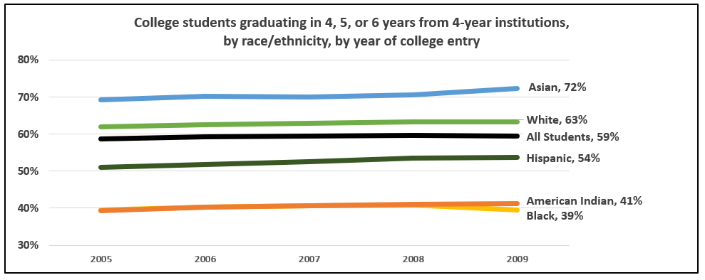 3_college-grad-by-race.png