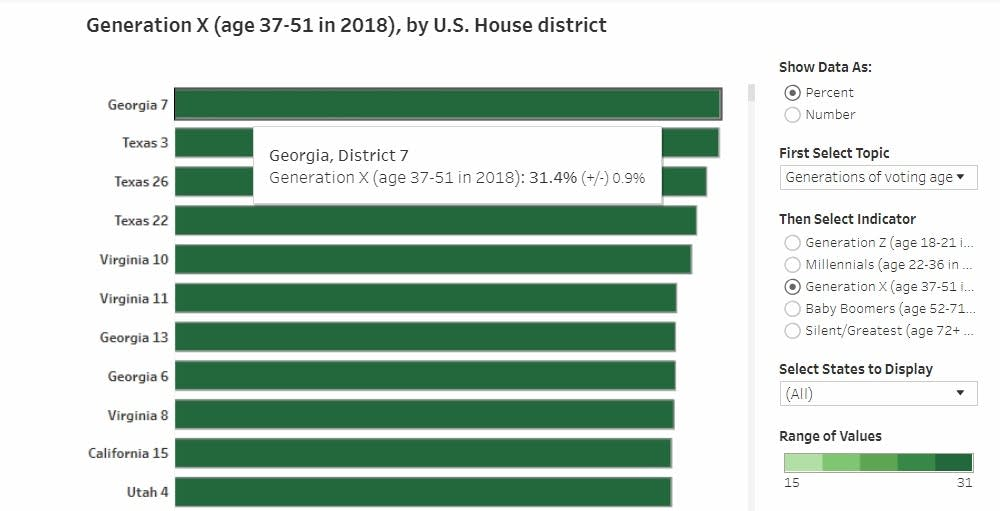 At 31 percent of the voting-age population, there are more Generation X voters in Georgia's 7th congressional district (northeastern suburbs of Atlanta) and Texas' 3rd congressional district (northeastern suburbs of Dallas) than any other district.