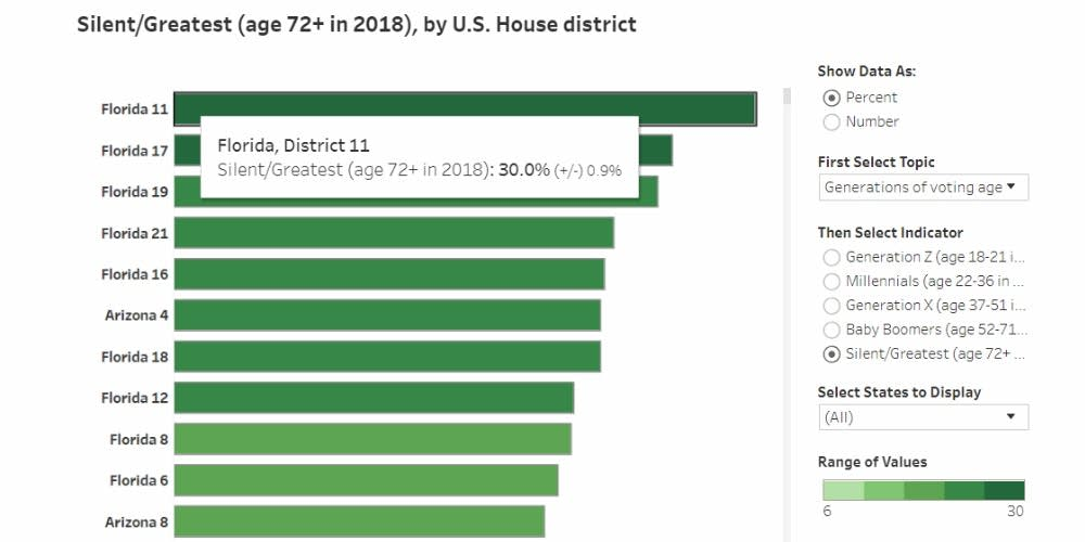In Florida's 11th congressional district, a nation-leading 30 percent of the voting-age population is age 72 or older.