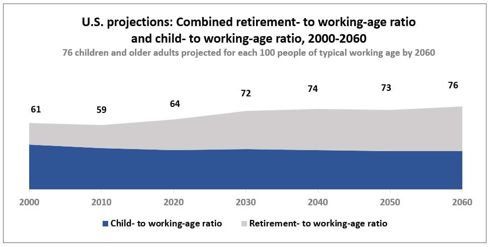 By 2060 the Census Bureau projects there will be 76 children and older adults (combined) for every 100 typical working-age adults.  Source: U.S. Census Bureau 2017 Population Projections