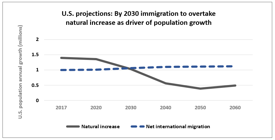 By 2030 immigration is projected to overtake natural increase as the main driver of population growth in the United States. Source: U.S. Census Bureau 2017 Population Projections