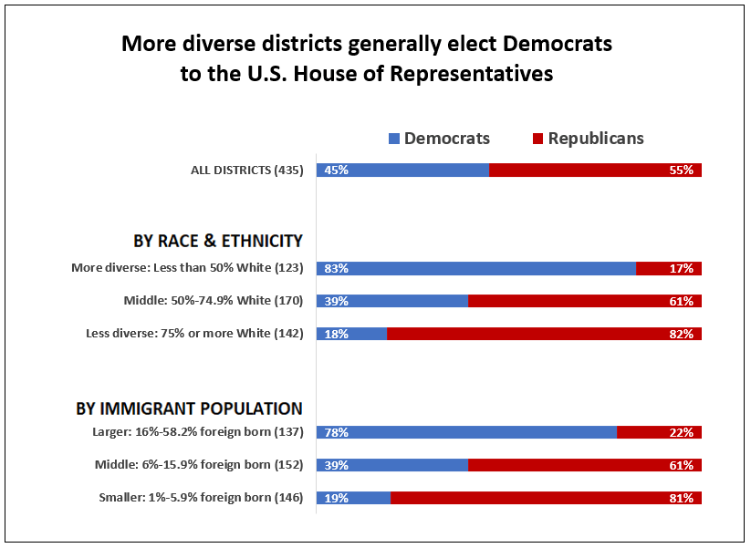 """APM Research Lab analysis of 2016 American Community Survey data and voting data  Note: """"White"""" refers to those identifying as White and non-Hispanic."""