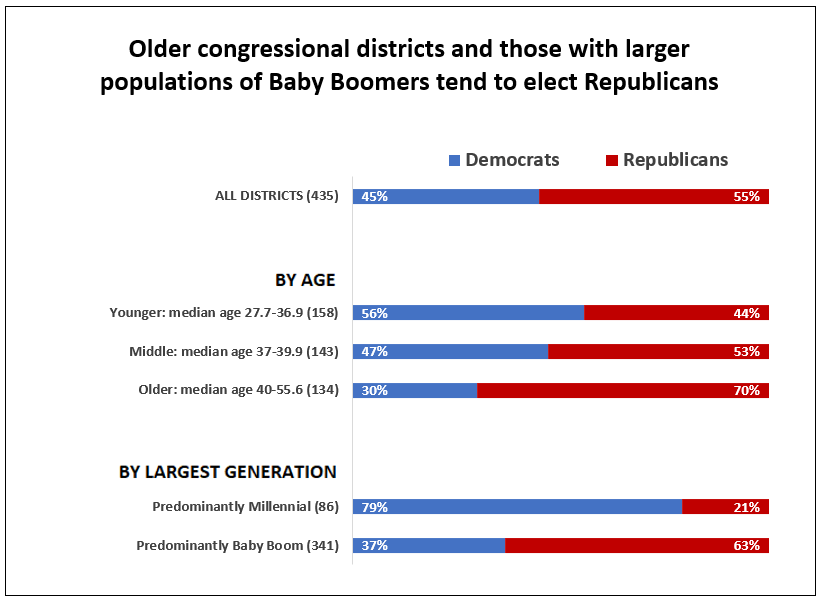 """APM Research Lab analysis of 2016 American Community Survey data and voting data  Note: """"Predominantly"""" refers to the largest generation among residents age 18 or older."""